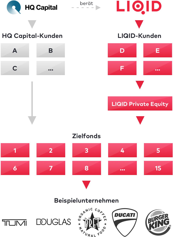 liqid-fondstruktur-mobile